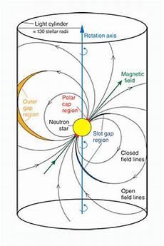 Light Cylinder Pulsar Challenge Theoretical Models Crab Pulsar Beams Most