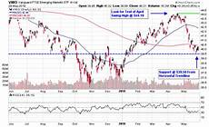 Near Etf Chart Emerging Markets Etfs Consolidate Near Crucial Support