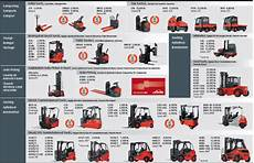 Forklift Classification Chart Select Equipment Forklifts Pallet Racking Boltless