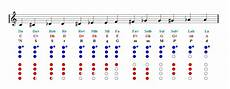 Recorder Notes Recorder Notes Finger Chart Sheet Music Easy Music