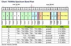 Mhz Chart Adnet In Algoma 2013