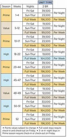 Wyndham Bonnet Creek Timeshare Points Chart 2 Bdrm Deluxe Cypress Palms Wyndham Resorts Pinterest