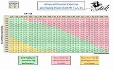 Ohm Chart Vaporizer Voltage Amp Ohms Chart