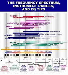 Instrument Frequency Chart A Very Useful Chart Instrument Frequencies Mixing