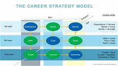Career Strategies Career Strategy The Hidden Patterns Of Success