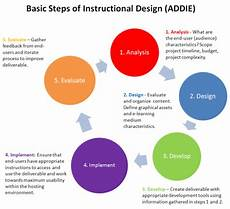 Instructional Design Models Neopaideia Instructional Design The Addie Model