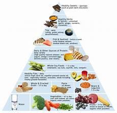 pediatric anti inflammatory food pyramid foodstuff in