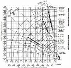 Terex 60 Ton Crane Load Chart Load Charts For Cranes All West Crane Amp Rigging