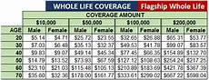 Whole Life Insurance Price Chart Whole Life Insurance Rates By Age Insurance