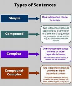 Simple Compound Complex Sentences Simple Compound Complex Sentences