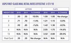 Us Postal Rates 2019 Chart 2019 Postal Rate Increases And Tips To Reduce The Impact