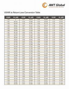 Db Loss Chart Vswr To Rl Conversion Table