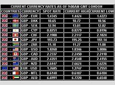 Fair Forex Exchange Rates   Exchange rate, Forex, London