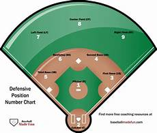 Baseball Position Template Baseball Position Numbers Explained Baseball Made Fun