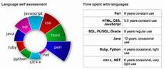 How To Make A Pie Chart In Java Resources Or Instructions On How To Make A Variable Size
