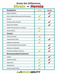 Hiatal Hernia Diet Chart Know The Difference Abdominal Strain Vs Hernia