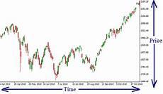 Understanding Stock Charts Understanding Stock Charts Technical Analysis Fundamentals