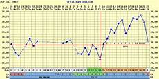 Basal Body Chart When Age 30 Days 25 30 34 35 37 Beautiful Cervix Project