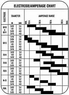Stick Electrode Amperage Chart Welders Universe Stick Electrode And Filler Rod Guide