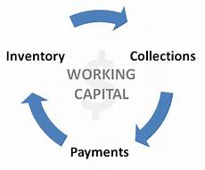 Work Capital Working Capital Needs Bust To Boom The Journal Record