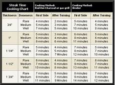 Reverse Sear Temp Chart Time To Take Your Temperature Campfire Chili