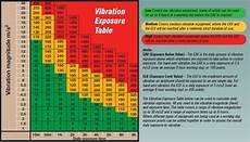 Vibration Magnitude Chart Health Amp Safety Charles Wilson Engineers Ltd