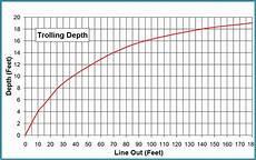 Trolling Line Depth Chart 6 Quot Super Cisco Archives Tackle Industries