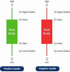 Candlestick Stock Chart Explained Candlestick Chart How To Read Candlestick Chart Patterns