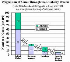 Social Security Disability Process Flow Chart Flow Of Cases Through The Ssa Disability Process