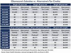 Subsidy Chart 2017 An Alternative To Obamacare By Jeffrey H Anderson