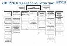 Faa Org Chart 2019 Organizational Structure Rsce