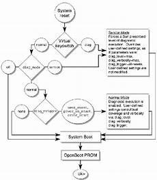 Cmt Charts Alom Cmt Reference Information