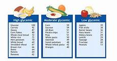 Corn Glycemic Index Chart You Re Sweet Enough Already With Images Butter Beans
