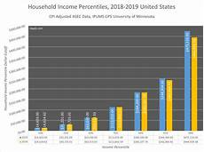 Average Median Top 1 Household Income Percentiles 2019