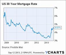30 Year Mortgage Rates Chart Calculator Freddie Mac Average 30 Year Fixed Mortgage Unchanged At 4