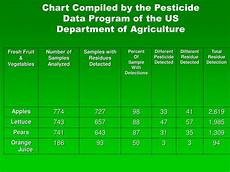 Department Of Agriculture Org Chart Ppt Sustainable Living Powerpoint Presentation Id 718264
