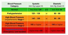 Understanding Blood Pressure Chart Search Results For Blood Pressure Chart Calendar 2015