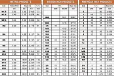 Screw Thread Dimensions Chart Fastenerdata Thread Chart 10 B Fastener Specifications