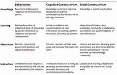 Learning Theories Comparison Chart Introduction To Theories Of Learning Good Teaching