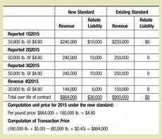 New Revenue Recognition Standard Icymi The New Revenue Recognition Standard The Cpa Journal