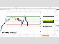 Pivot Points Forex Strategies   Page 3
