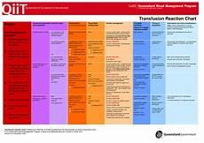 Transfusion Chart Blood Transfusion Products Blood Transfusion Reaction