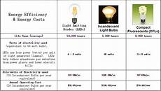 Comparison Of Incandescent And Led Light Bulbs Faqs Nickled