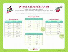 Standard To Metric Conversion Chart Metric Conversion Chart Raddish Kids