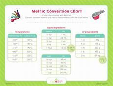 Conversion Chart Metric Conversion Chart Raddish Kids