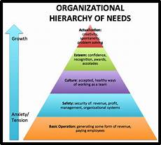 Levels Of Organization Unstable Organizations Can T Grow