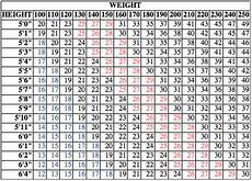Proper Bmi Chart How Can I Tell If I M A Good Candidate For Weight Loss
