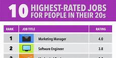 Best Websites For Jobs Best Jobs For People In Their 20s Business Insider