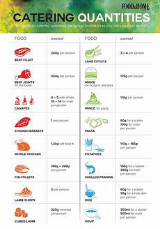 Catering Portions Chart Catering Quantities For Large Groups Catering Buffet