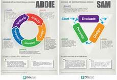 Instructional Design Models Diagramming Instructional Design Processes Part I On Behance